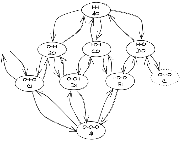 Finite State Machine with 8 States
